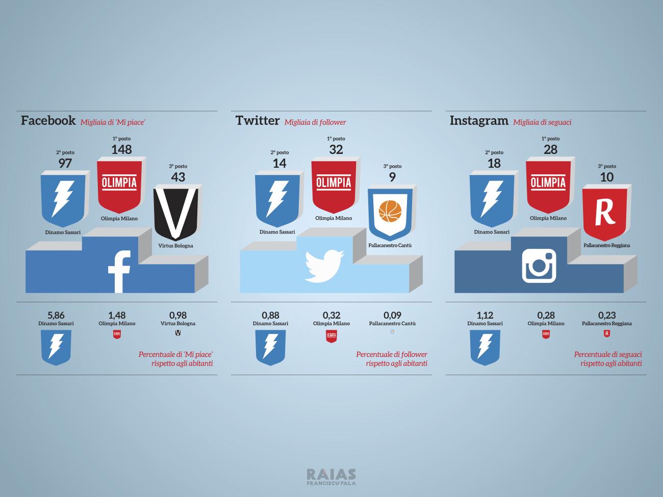 raias-franciscu-pala-dinamo-infografica